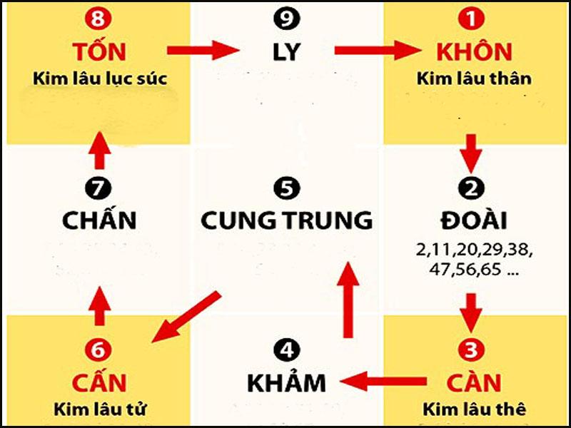Hình ảnh: Cách tính tuổi xây nhà có phạm Kim Lâu hay không?